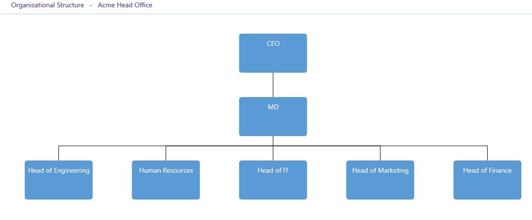 ISO 27001Organisation